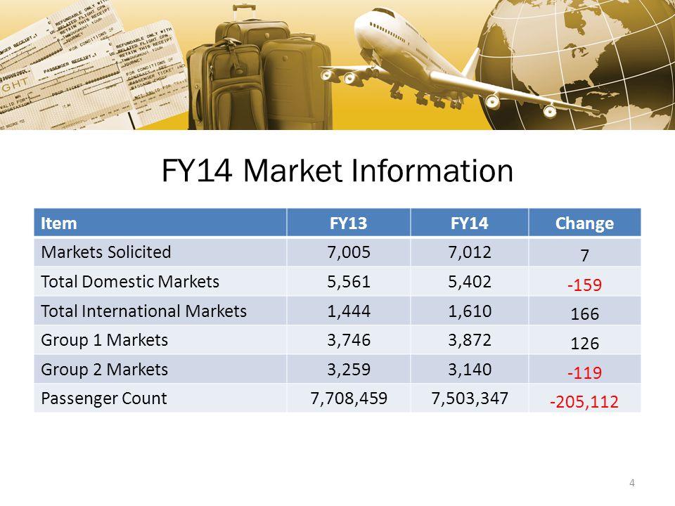 FY14 Market Information ItemFY13FY14Change Markets Solicited7,0057,012 7 Total Domestic Markets5,5615,402 -159 Total International Markets1,4441,610 166 Group 1 Markets3,7463,872 126 Group 2 Markets3,2593,140 -119 Passenger Count7,708,4597,503,347 -205,112 4