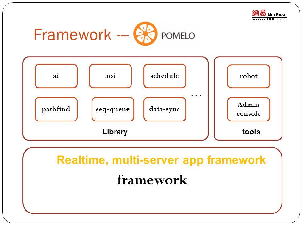 Framework --- framework data-syncseq-queue scheduleai robot pathfind aoi Library... Admin console tools Realtime, multi-server app framework