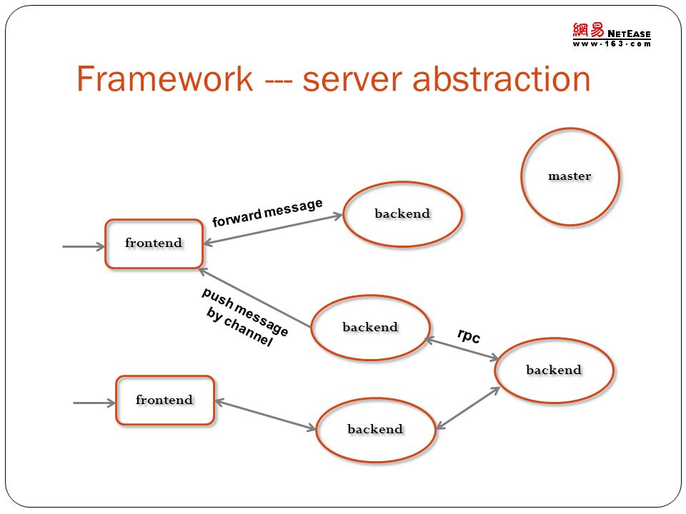 Framework --- server abstraction frontend backend forward message push message by channel rpc master
