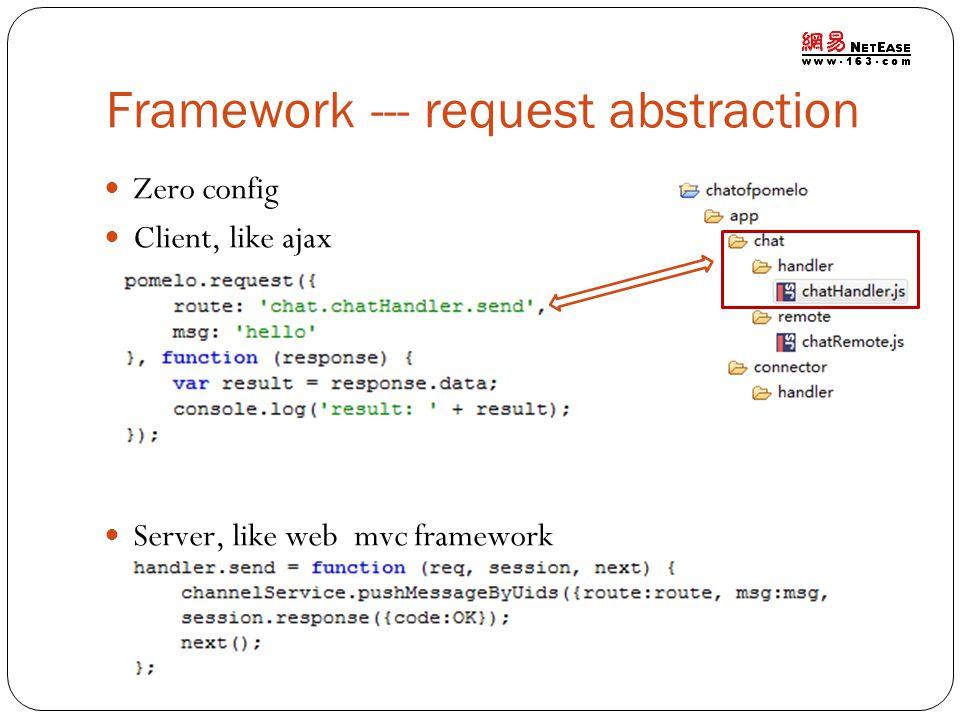 Framework --- request abstraction Zero config Client, like ajax Server, like web mvc framework