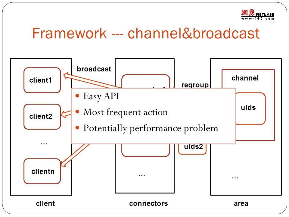 Framework --- channel&broadcast areaconnectorsclient channel uids connector1 connector2 client1 client2 clientn … regroup uids1 uids2 … … broadcast Ea
