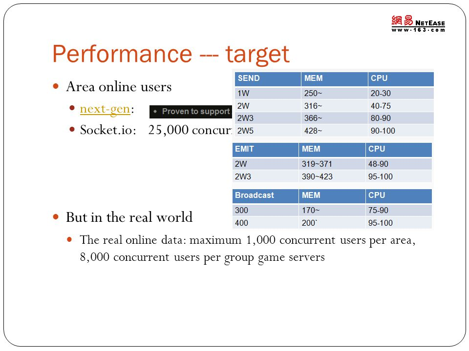 Performance --- target Area online users next-gen: next-gen Socket.io: 25,000 concurrent users But in the real world The real online data: maximum 1,0