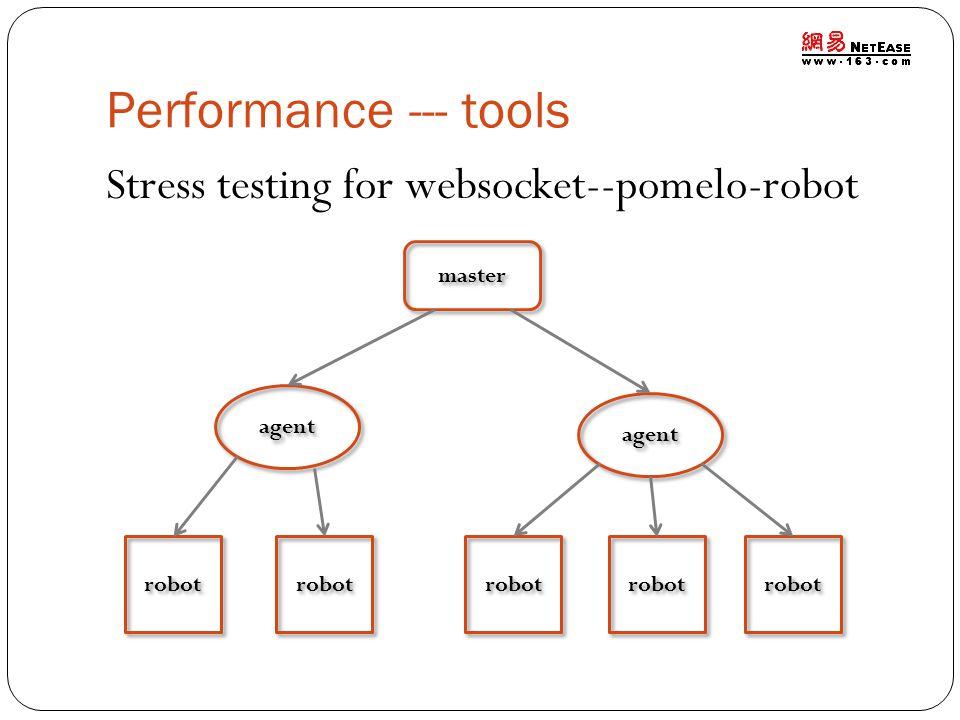 Performance --- tools Stress testing for websocket--pomelo-robot master agent robot