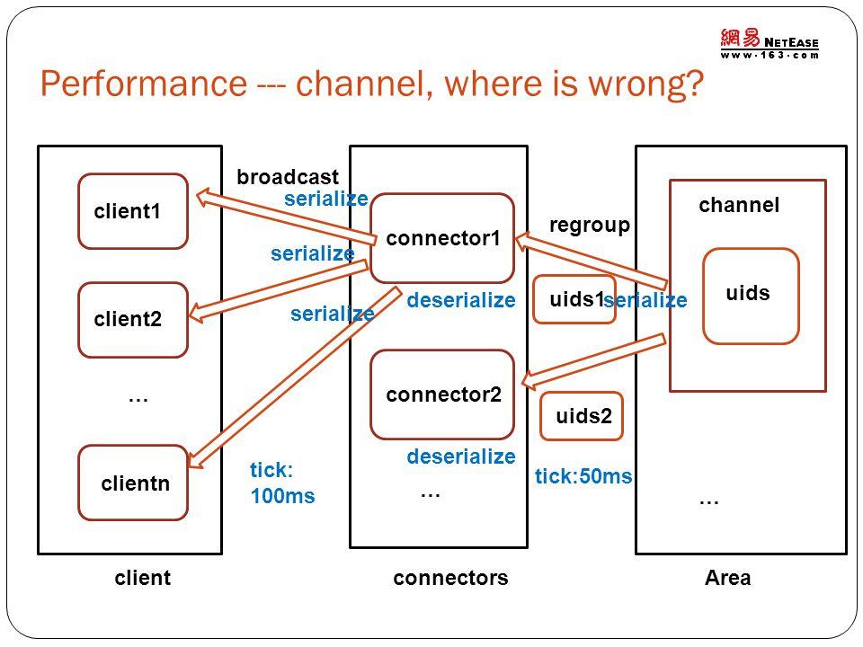 Areaconnectorsclient channel uids connector1 connector2 client1 client2 clientn … regroup uids1 uids2 … … broadcast tick: 100ms Performance --- channe