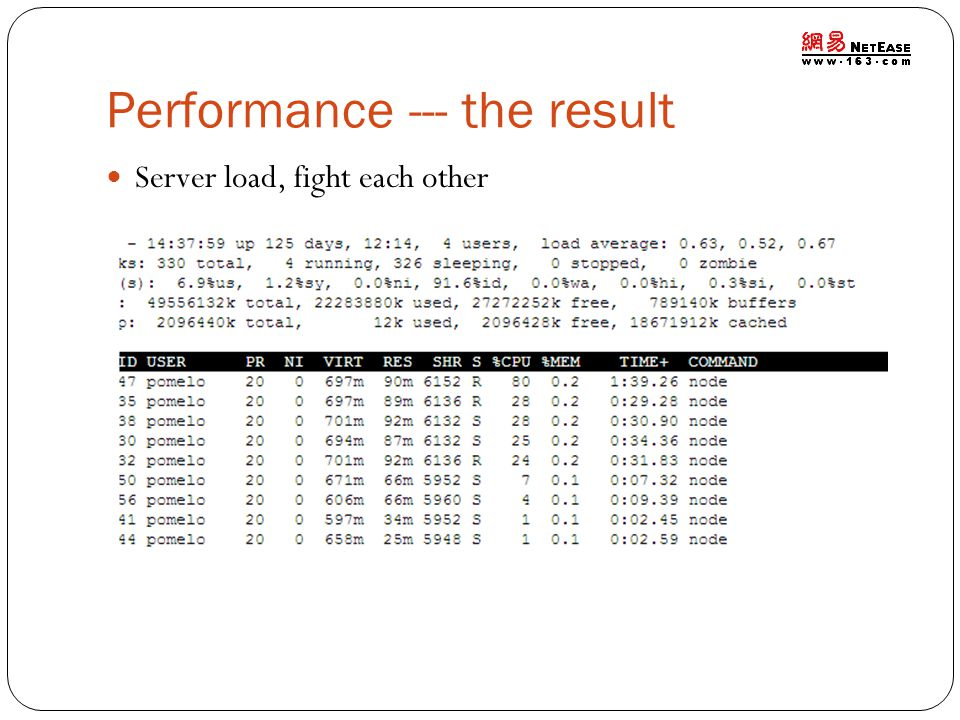 Performance --- the result Server load, fight each other