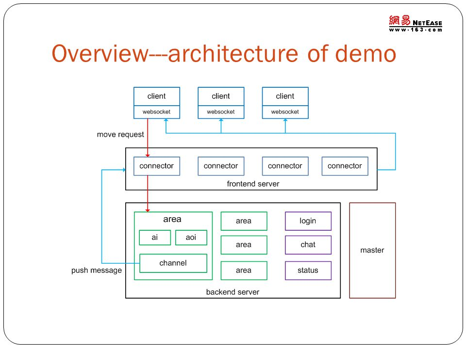 Overview---architecture of demo