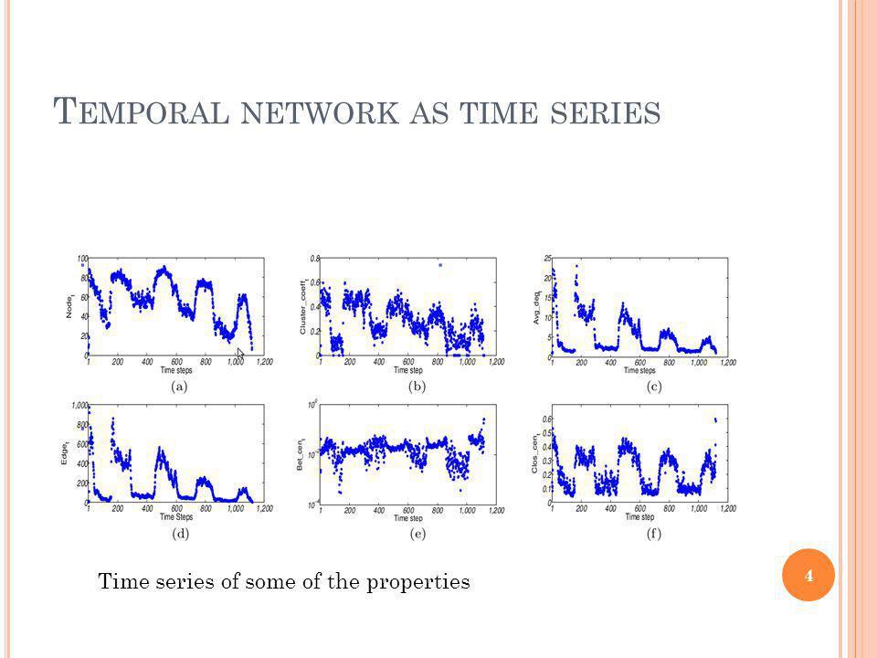 P ROPERTIES OF TIME SERIES Stationarity ADF test KPSS test Trend Periodicity Seasonality 5