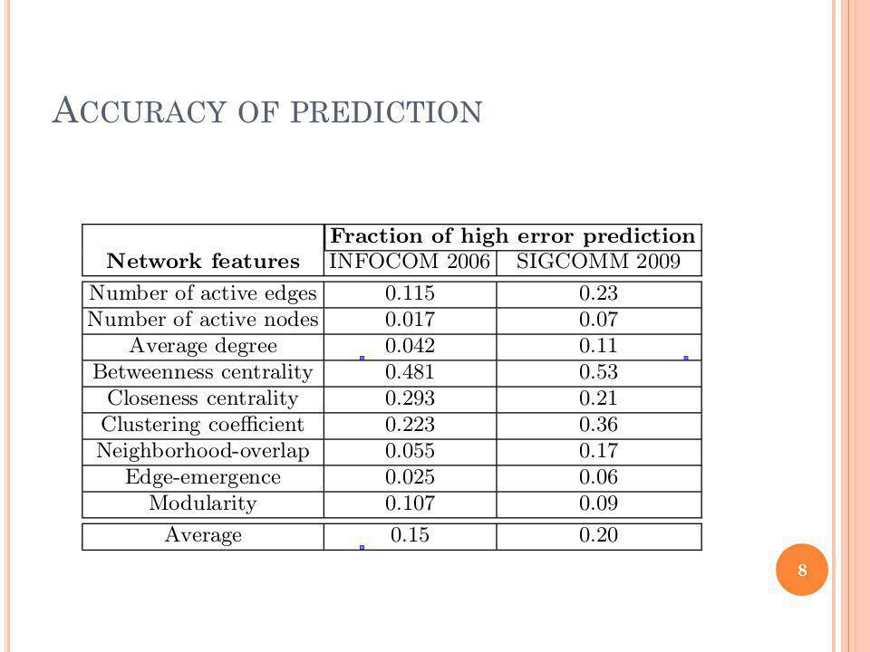 A CCURACY OF PREDICTION 8