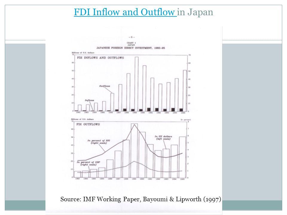FDI Inflow and Outflow FDI Inflow and Outflow in Japan Source: IMF Working Paper, Bayoumi & Lipworth (1997)