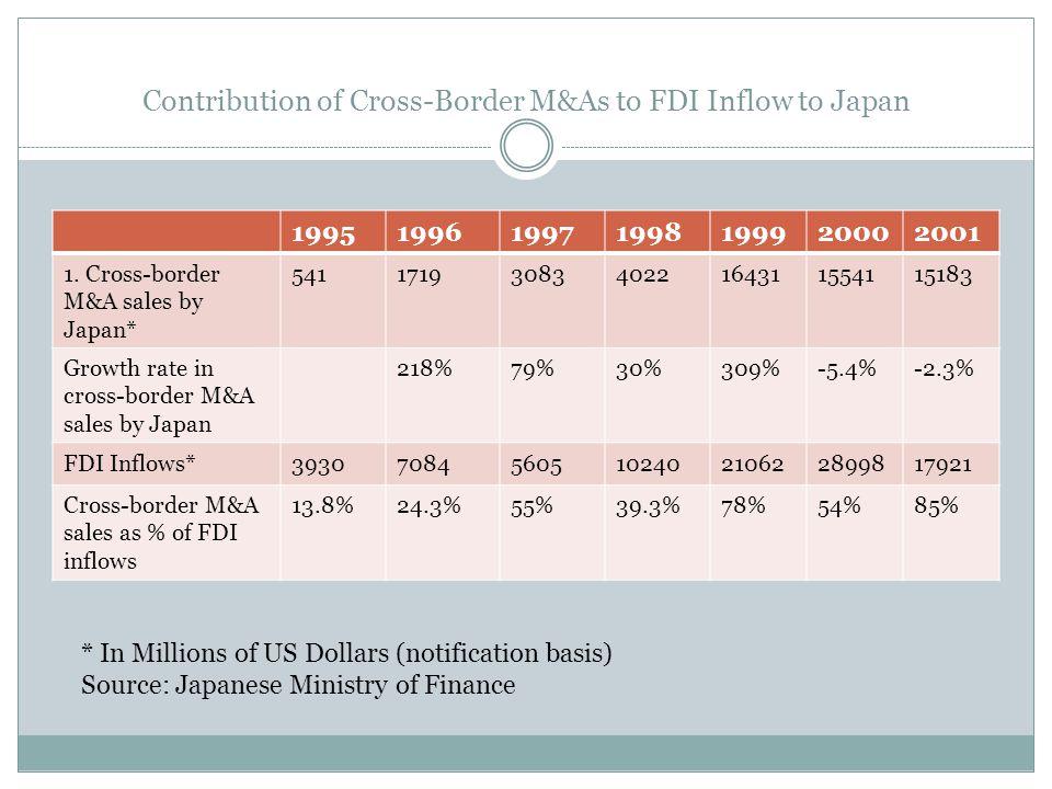 Contribution of Cross-Border M&As to FDI Inflow to Japan 1995199619971998199920002001 1. Cross-border M&A sales by Japan* 5411719308340221643115541151