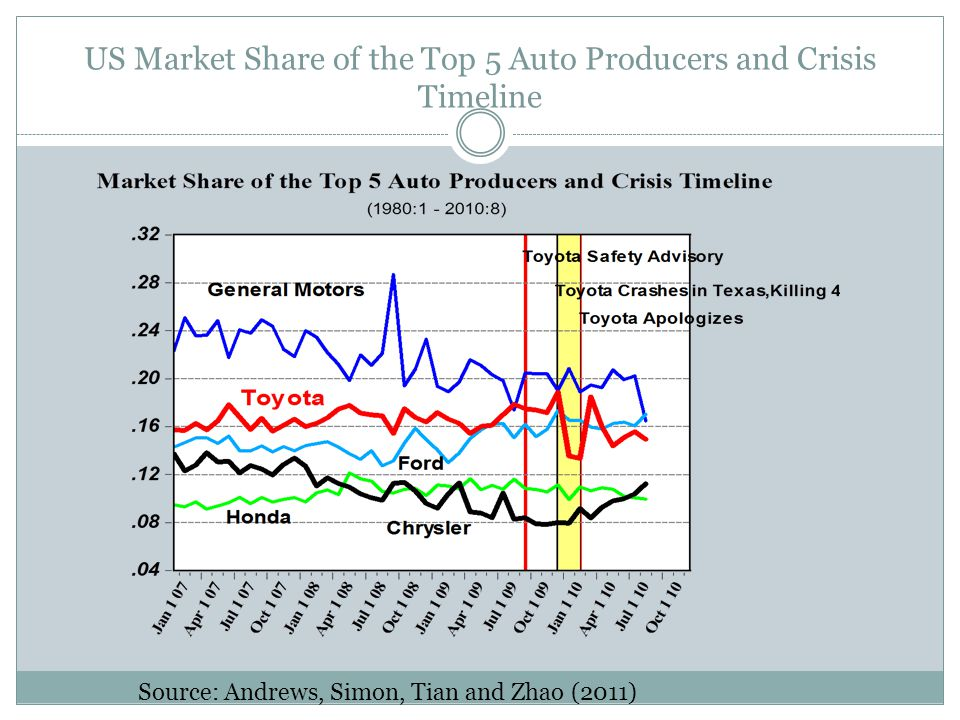 US Market Share of the Top 5 Auto Producers and Crisis Timeline Source: Andrews, Simon, Tian and Zhao (2011)