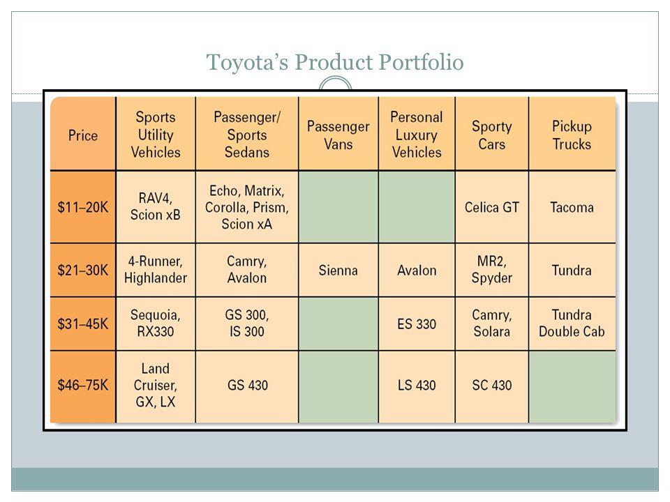 Toyotas Product Portfolio
