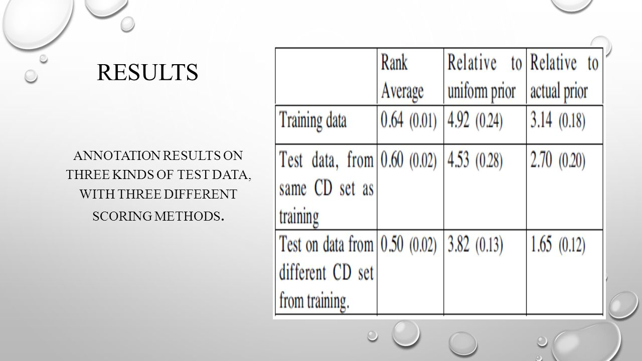 RESULTS ANNOTATION RESULTS ON THREE KINDS OF TEST DATA, WITH THREE DIFFERENT SCORING METHODS.