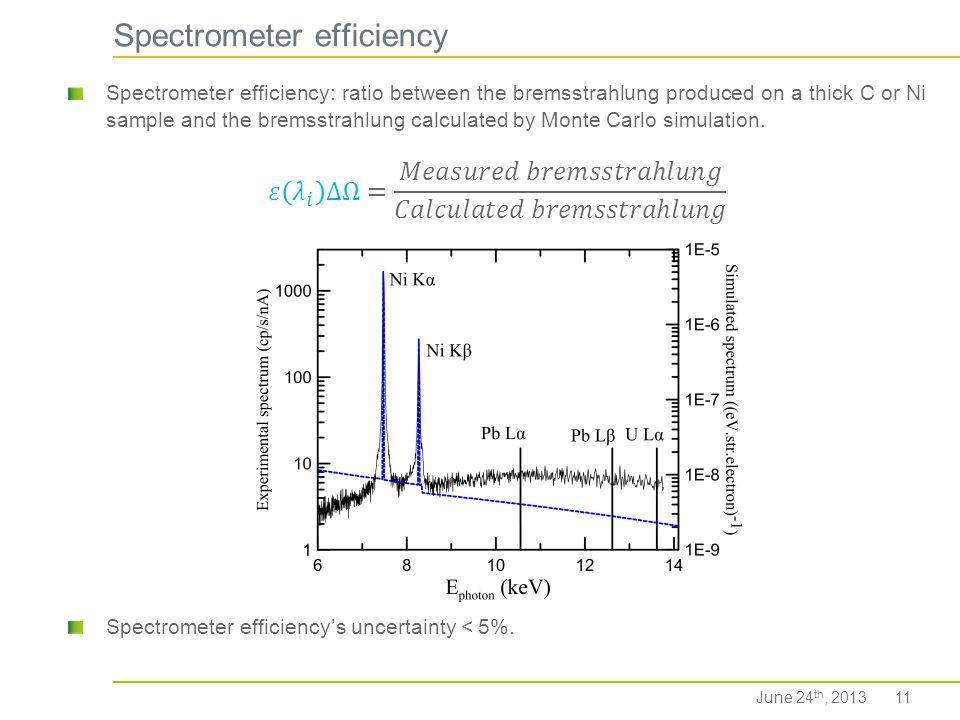 Spectrometer efficiency 11 Spectrometer efficiencys uncertainty < 5%. June 24 th, 2013