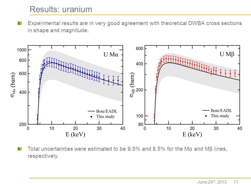 Results: uranium 17 Total uncertainties were estimated to be 9.5% and 8.5% for the Mα and Mβ lines, respectively. Experimental results are in very goo