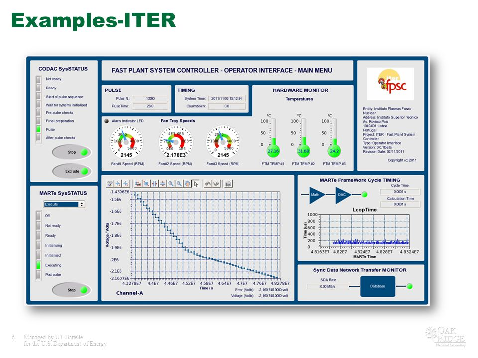 6Managed by UT-Battelle for the U.S. Department of Energy Examples-ITER