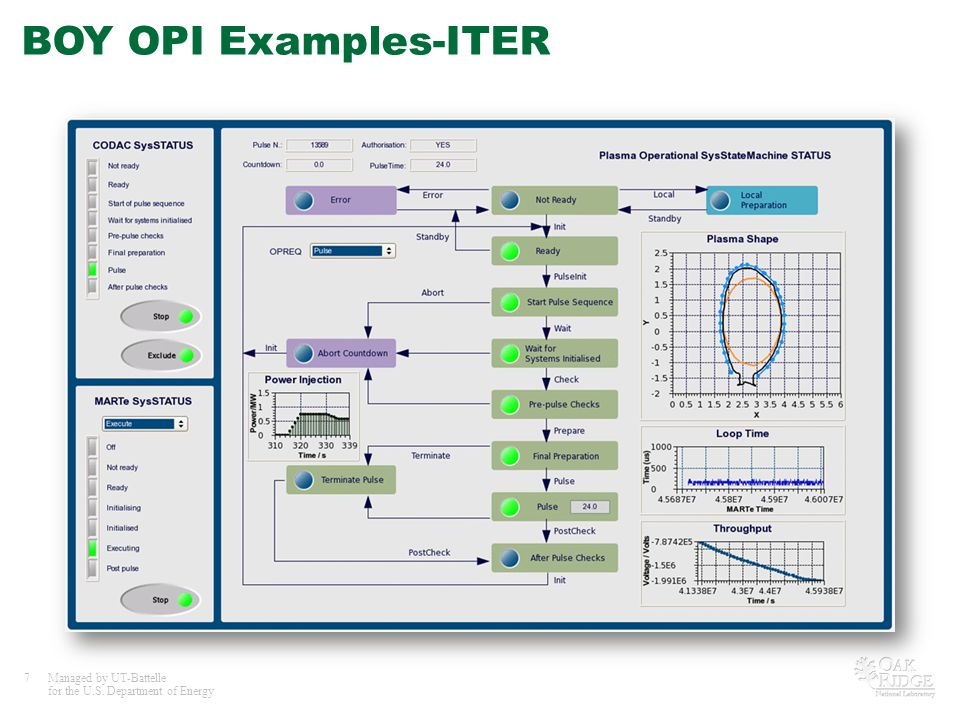 7Managed by UT-Battelle for the U.S. Department of Energy BOY OPI Examples-ITER