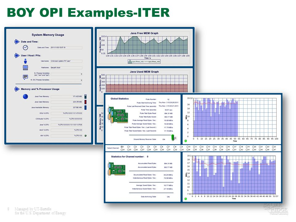 8Managed by UT-Battelle for the U.S. Department of Energy BOY OPI Examples-ITER