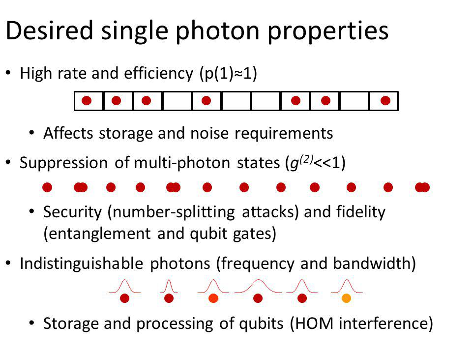 High rate and efficiency (p(1)1) Affects storage and noise requirements Suppression of multi-photon states (g (2) <<1) Security (number-splitting atta