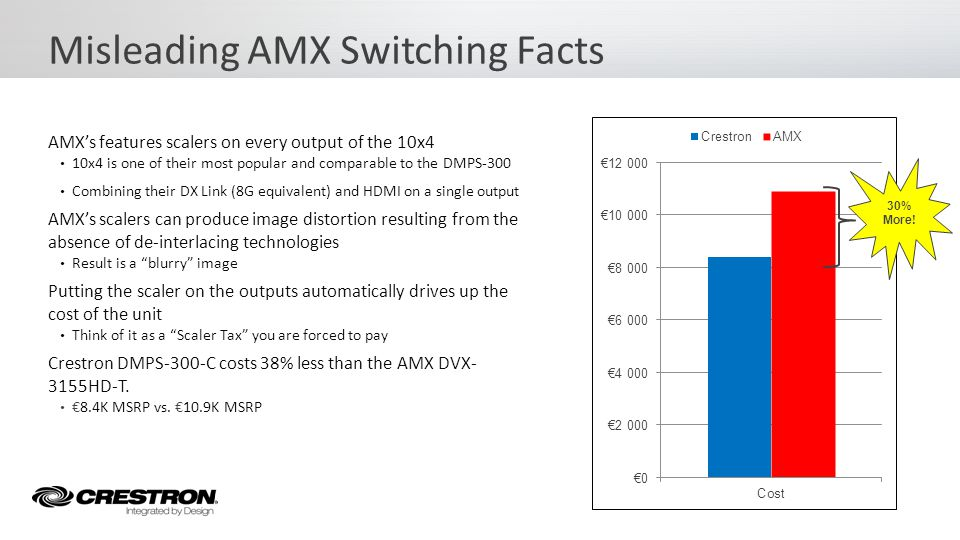 AMXs features scalers on every output of the 10x4 10x4 is one of their most popular and comparable to the DMPS-300 Combining their DX Link (8G equival
