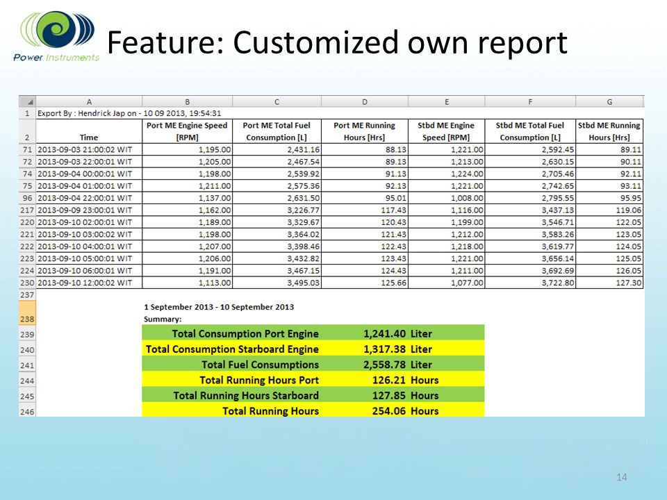 Feature: Customized own report 14