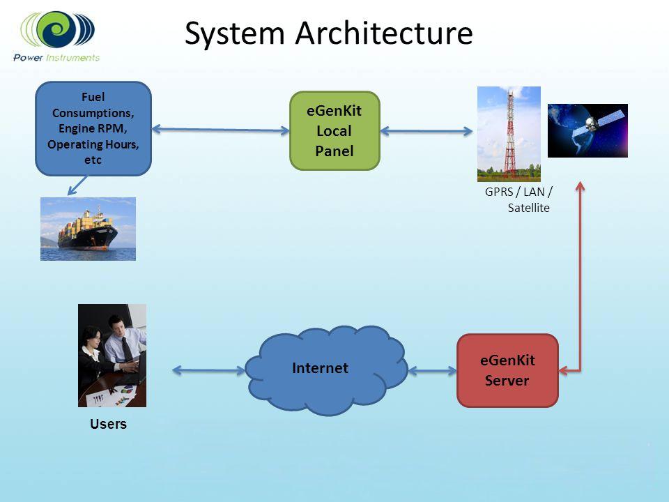 System Architecture eGenKit Local Panel eGenKit Server GPRS / LAN / Satellite Fuel Consumptions, Engine RPM, Operating Hours, etc Users Internet