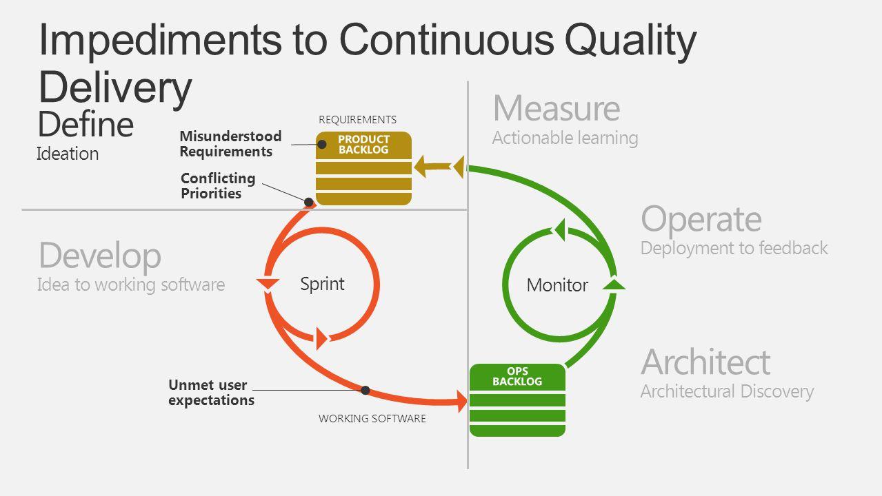 REQUIREMENTS Monitor Sprint WORKING SOFTWARE Define Ideation Develop Idea to working software Misunderstood Requirements Conflicting Priorities Unmet