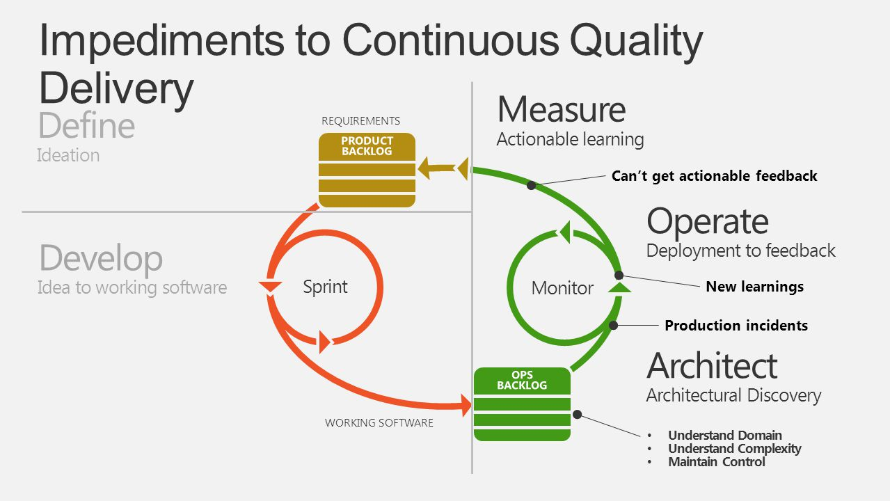 REQUIREMENTS Monitor Sprint WORKING SOFTWARE Define Ideation Develop Idea to working software Impediments to Continuous Quality Delivery Operate Deplo
