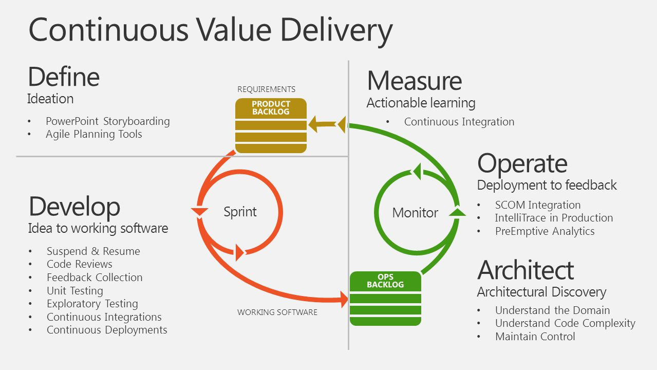 Continuous Value Delivery REQUIREMENTS Monitor Sprint WORKING SOFTWARE Define Ideation Develop Idea to working software PowerPoint Storyboarding Agile