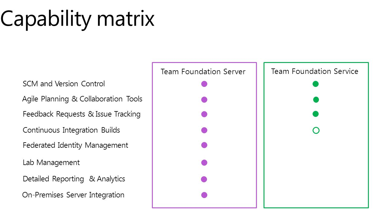 Federated Identity Management Team Foundation Server Capability matrix SCM and Version Control Team Foundation Service Agile Planning & Collaboration