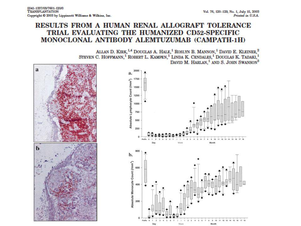 Costimulation Blockade, DST & Rapamycin Context-based Approach Allo AutoAllo Auto J Immunol 2003; 170:2776-82.