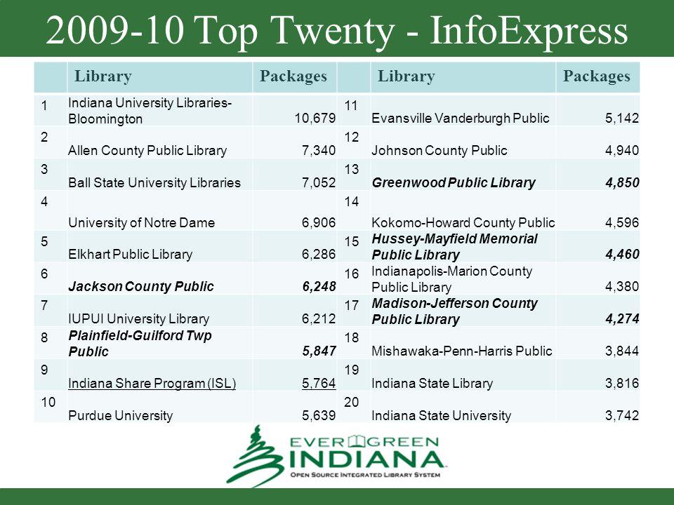 2009-10 Top Twenty - InfoExpress LibraryPackagesLibraryPackages 1 Indiana University Libraries- Bloomington10,679 11 Evansville Vanderburgh Public5,14