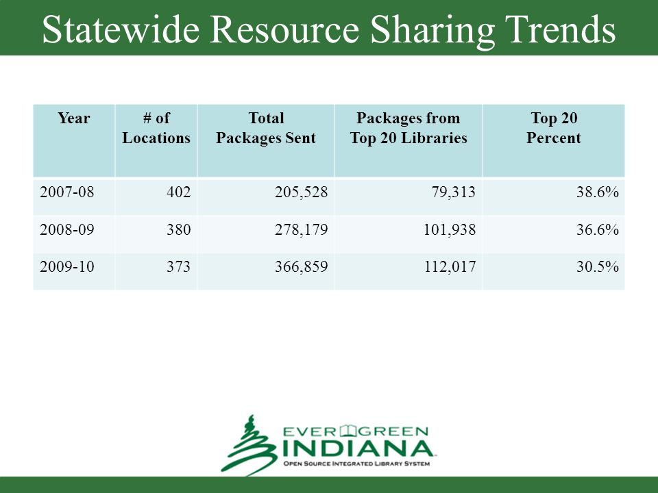 Statewide Resource Sharing Trends Year# of Locations Total Packages Sent Packages from Top 20 Libraries Top 20 Percent 2007-08402205,52879,31338.6% 2008-09380278,179101,93836.6% 2009-10373366,859112,01730.5%