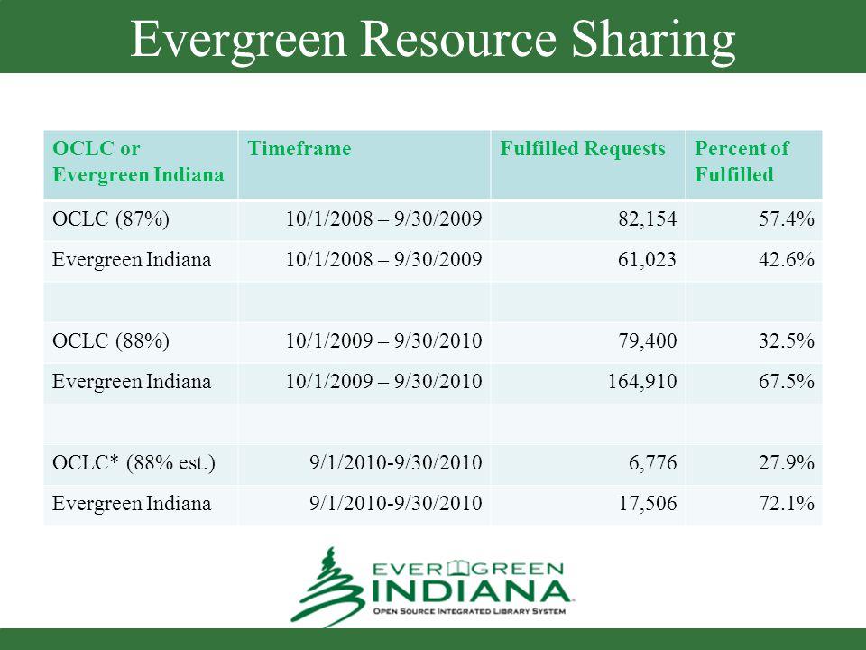 Evergreen Resource Sharing OCLC or Evergreen Indiana TimeframeFulfilled RequestsPercent of Fulfilled OCLC (87%)10/1/2008 – 9/30/2009 82,15457.4% Everg