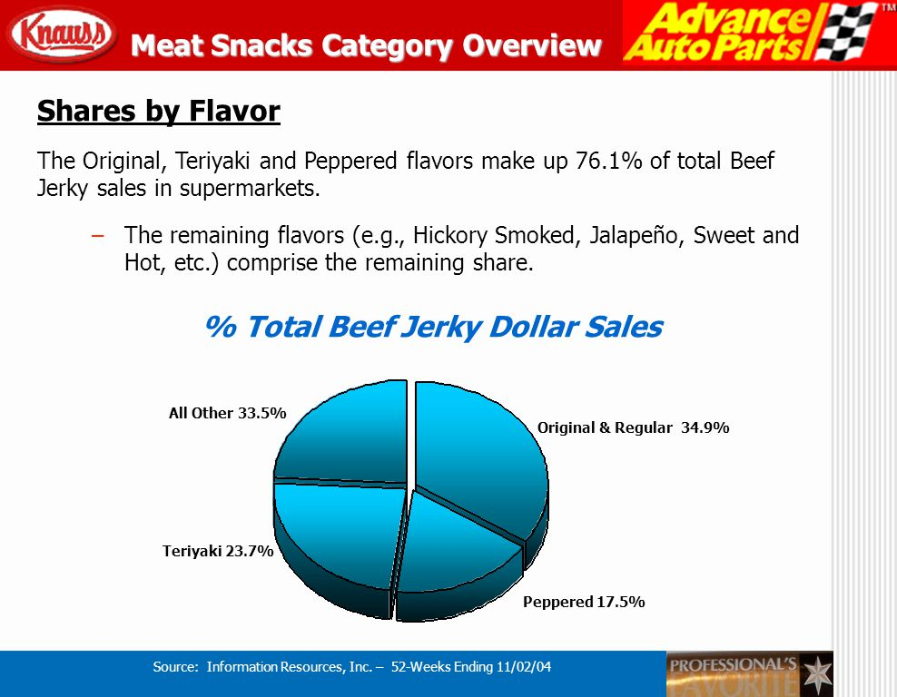 Supermarkets – Leading Beef Jerky Brands In the Beef Jerky Segment, four brands comprise almost 90% of total retail sales.