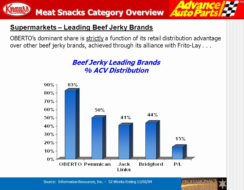 Major Reasons for Professionals Favorite Meat Snacks