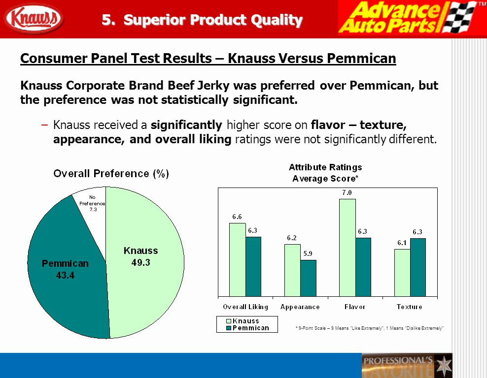 * 9-Point Scale – 9 Means Like Extremely, 1 Means Dislike Extremely Consumer Panel Test Results – Knauss Versus Mirab Knauss Corporate Brand Beef Jerky was significantly preferred over Mirab Corporate Brand.