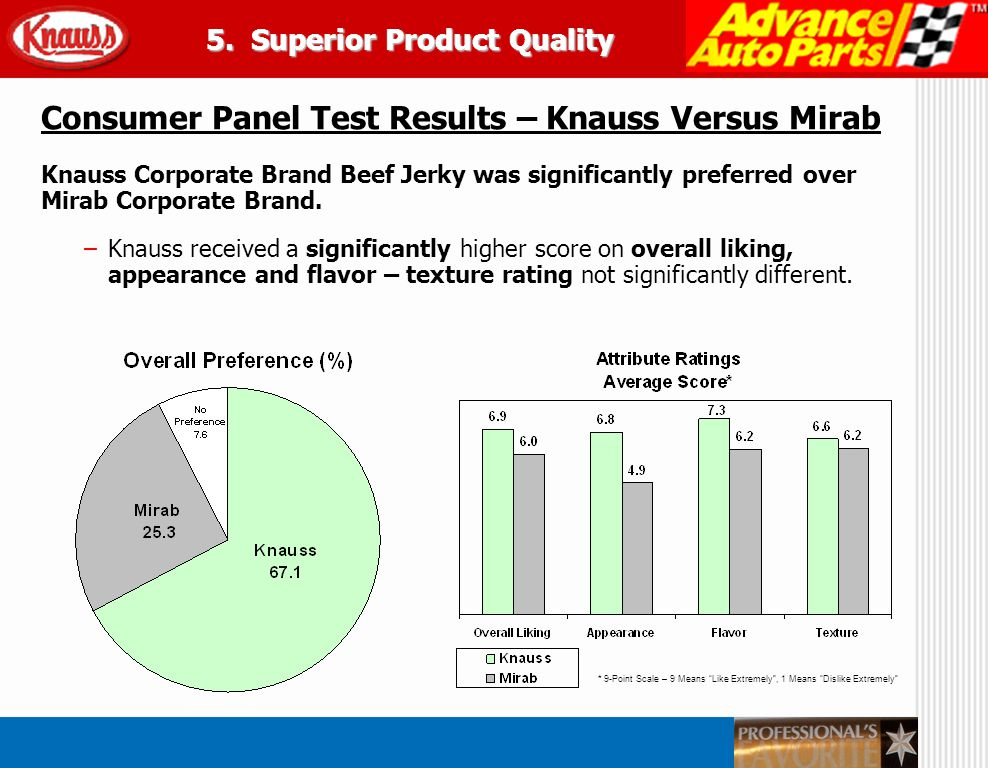 * 9-Point Scale – 9 Means Like Extremely, 1 Means Dislike Extremely Consumer Panel Test Results – Knauss Versus Mirab Knauss Corporate Brand Beef Jerk