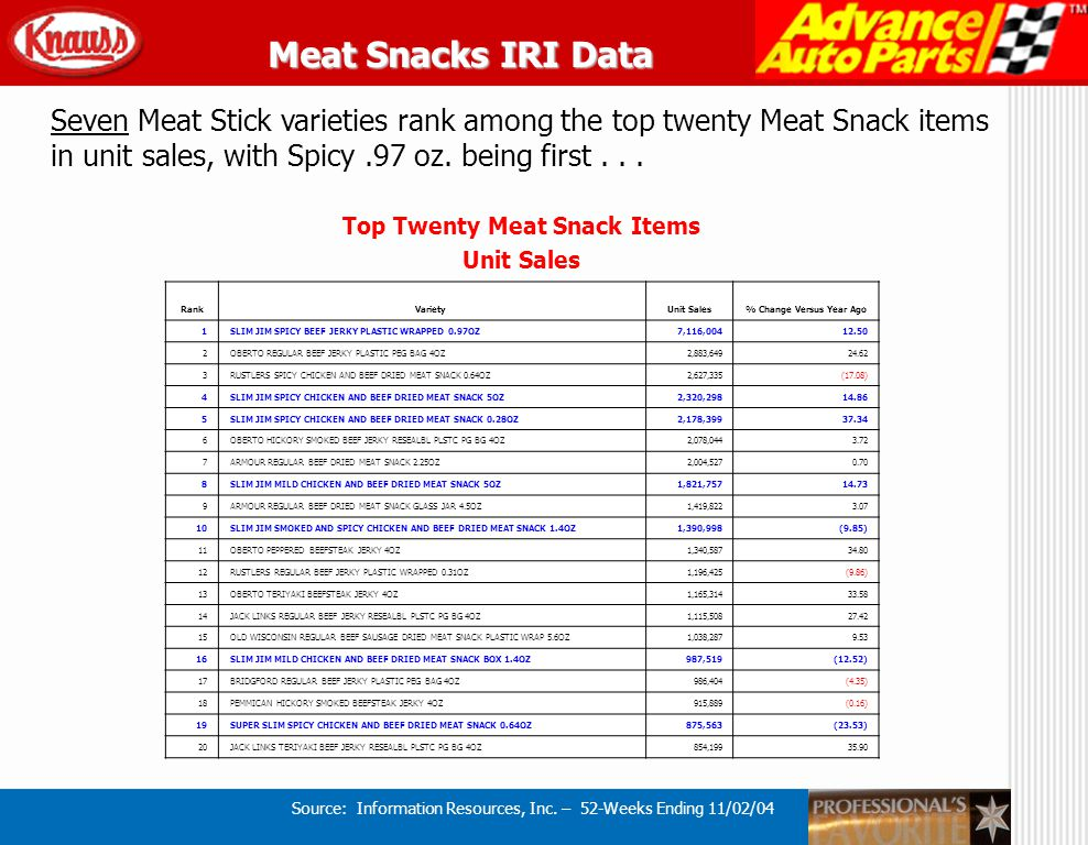 Source: Information Resources, Inc. – 52-Weeks Ending 11/02/04 Seven Meat Stick varieties rank among the top twenty Meat Snack items in unit sales, wi