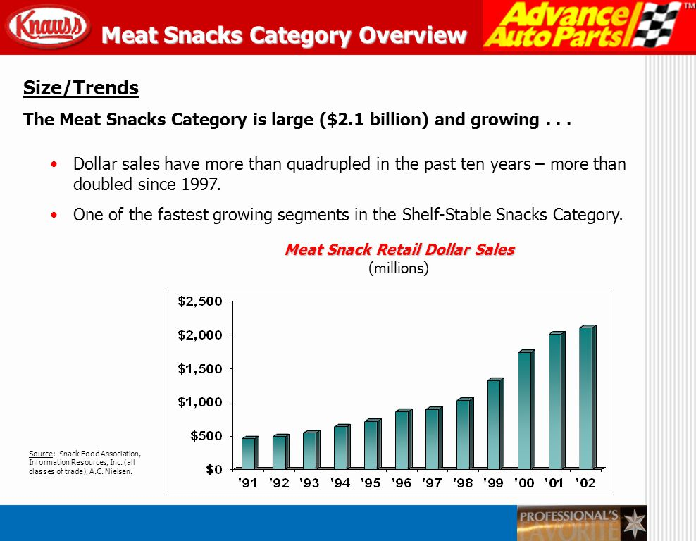 Size/Trends With $2.1 billion in retail sales, Meat Snacks is now the third largest segment in the Salted Snacks Category...