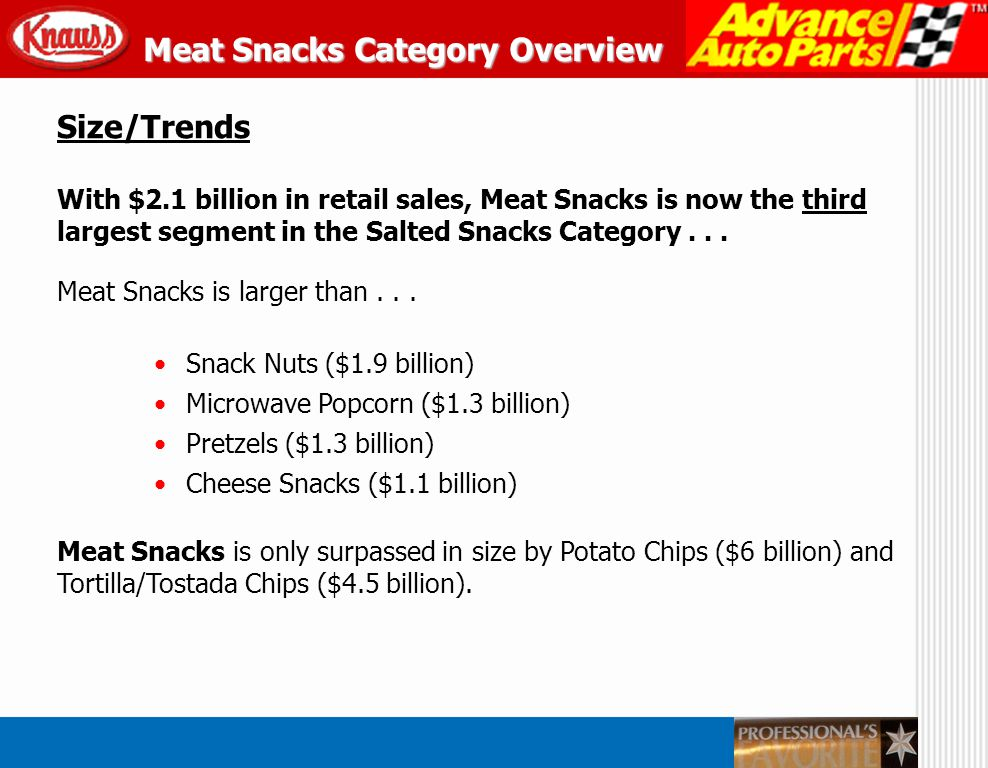 Size/Trends With $2.1 billion in retail sales, Meat Snacks is now the third largest segment in the Salted Snacks Category... Meat Snacks is larger tha
