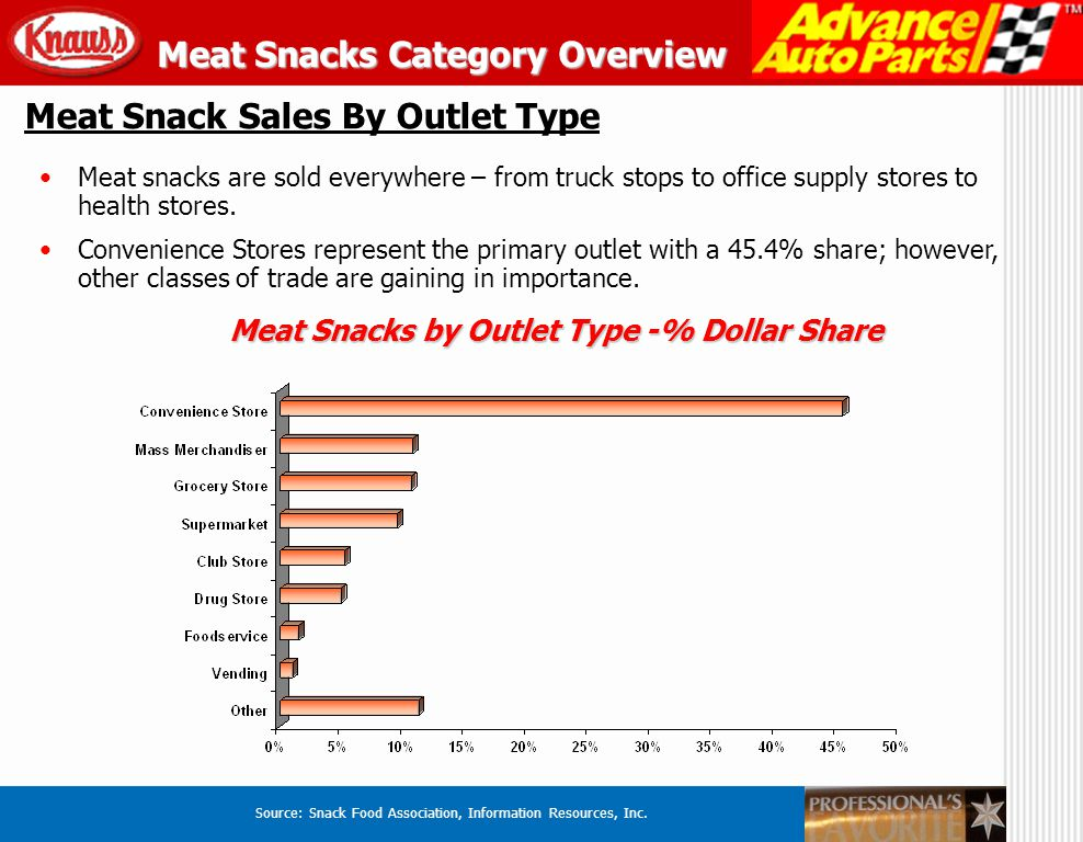 Meat Snacks by Outlet Type -% Dollar Share Source: Snack Food Association, Information Resources, Inc. Meat Snack Sales By Outlet Type Meat snacks are