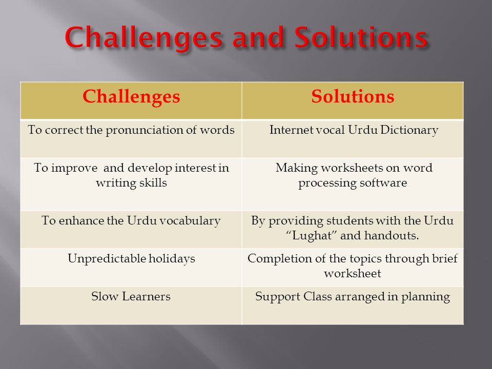 ChallengesSolutions To correct the pronunciation of words Internet vocal Urdu Dictionary To improve and develop interest in writing skills Making worksheets on word processing software To enhance the Urdu vocabularyBy providing students with the Urdu Lughat and handouts.