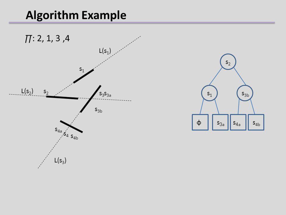 Algorithm Example s1s1 s2s2 s3s3 s2s2 s4as4a s 4b s 3a φ : 2, 1, 3,4 s4s4 L(s 1 ) L(s 2 ) L(s 3 ) s1s1 s 3b s 3a s 4b s 4a