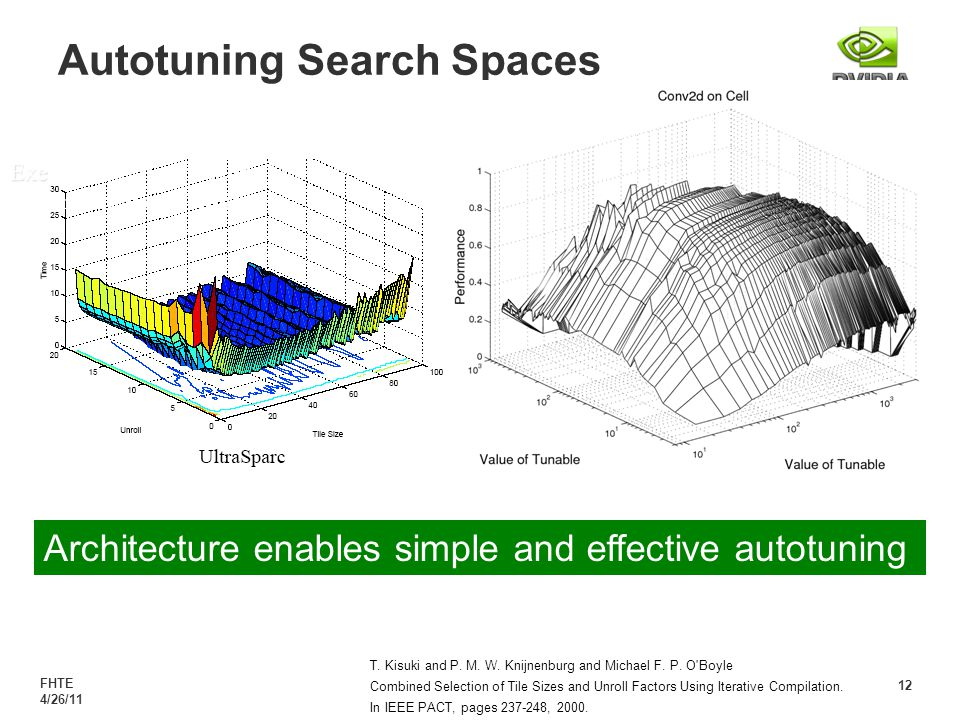 FHTE 4/26/11 12 Autotuning Search Spaces T. Kisuki and P.