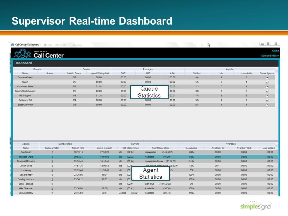 Supervisor Real-time Dashboard Queue Statistics Agent Statistics