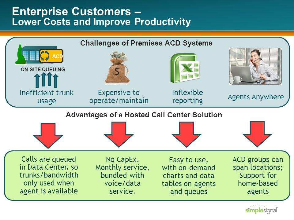 Inefficient trunk usage Expensive to operate/maintain Inflexible reporting $ Agents Anywhere Challenges of Premises ACD Systems Enterprise Customers – Lower Costs and Improve Productivity ACD ON-SITE QUEUING Calls are queued in Data Center, so trunks/bandwidth only used when agent is available ACD groups can span locations; Support for home-based agents Easy to use, with on-demand charts and data tables on agents and queues No CapEx.