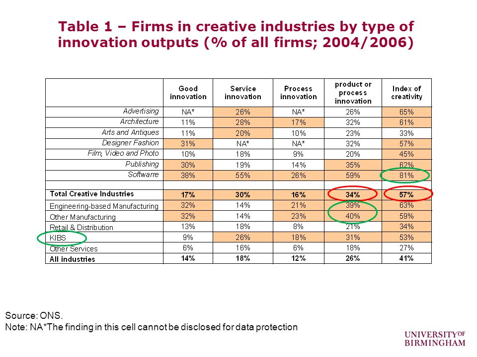 Table 1 – Firms in creative industries by type of innovation outputs (% of all firms; 2004/2006) Source: ONS.