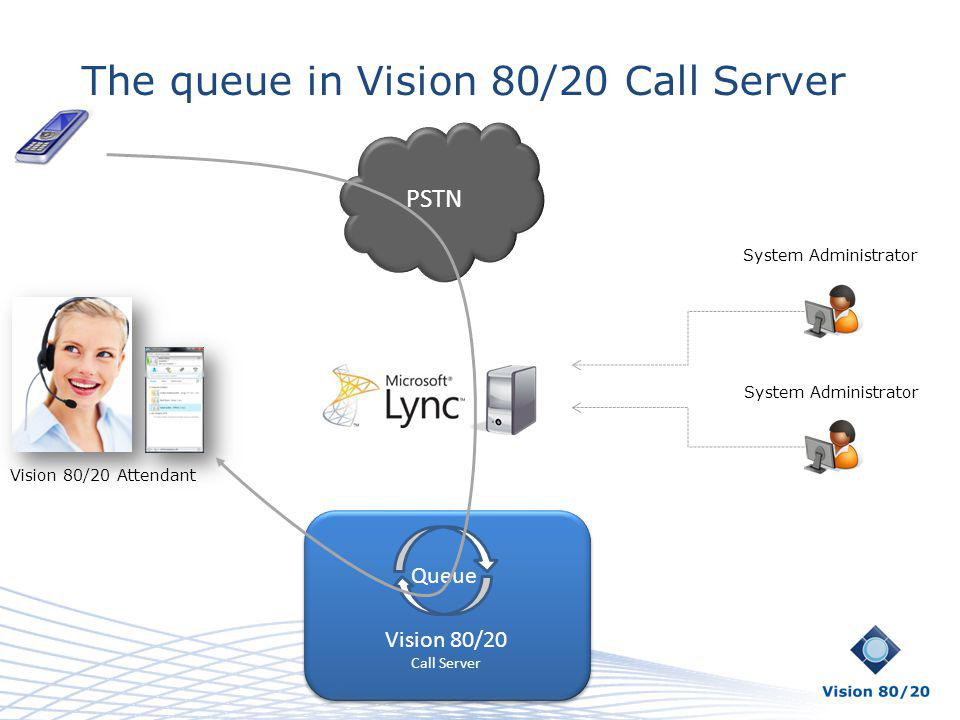 PSTN The queue in Vision 80/20 Call Server Vision 80/20 Call Server Vision 80/20 Call Server Queue System Administrator Vision 80/20 Attendant