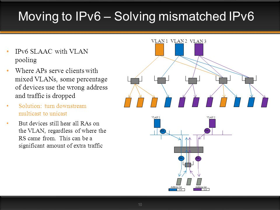 10 IPv6 SLAAC with VLAN pooling Where APs serve clients with mixed VLANs, some percentage of devices use the wrong address and traffic is dropped Solu